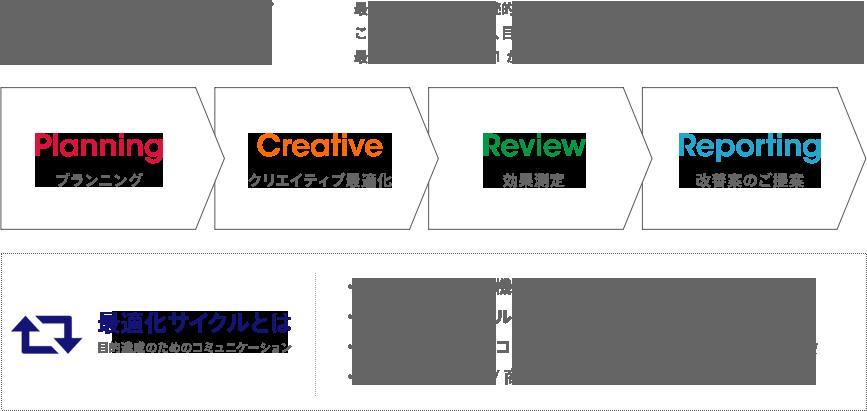 ランディングページ最適化サイクル